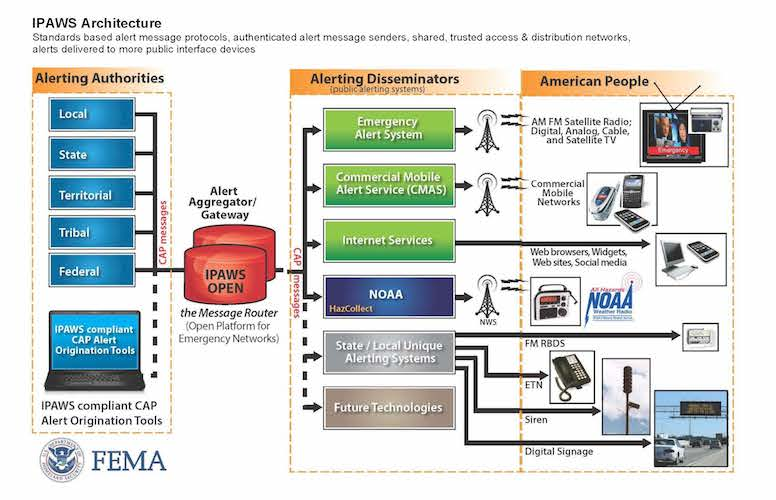 Diagram showing IPAWS Architecture. IPAWS is a platform that receives alerts from different authorities and then sends them to alerts disseminator which in turn send them to the American people through different media.